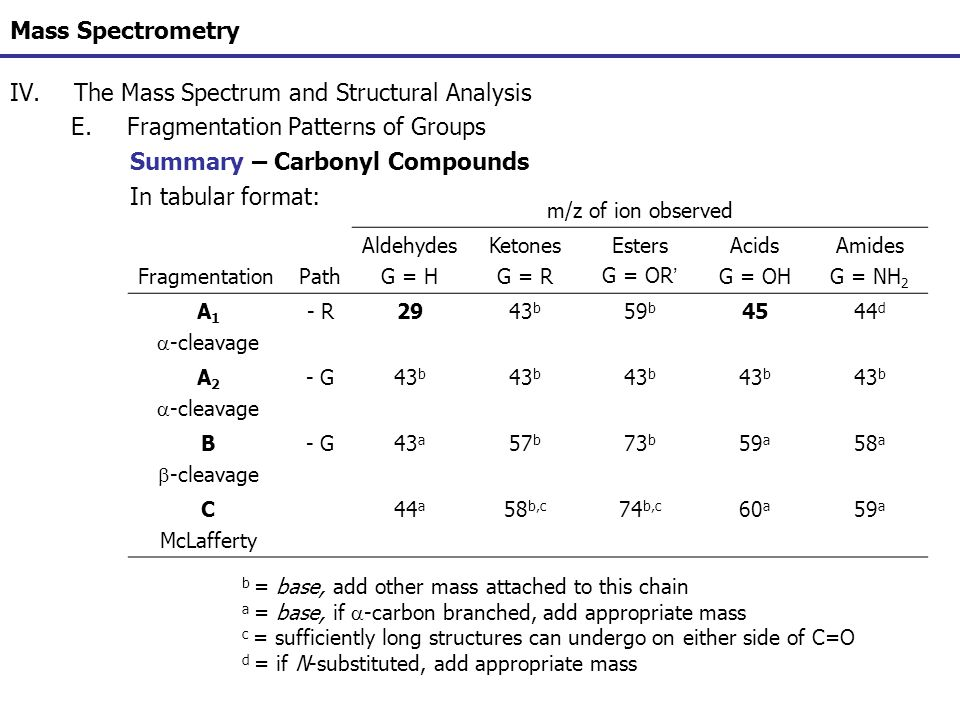 Mass Spectrometry IV.The Mass Spectrum and Structural Analysis E.Fragmentation Patterns of Groups Summary – Carbonyl Compounds In tabular format: m/z