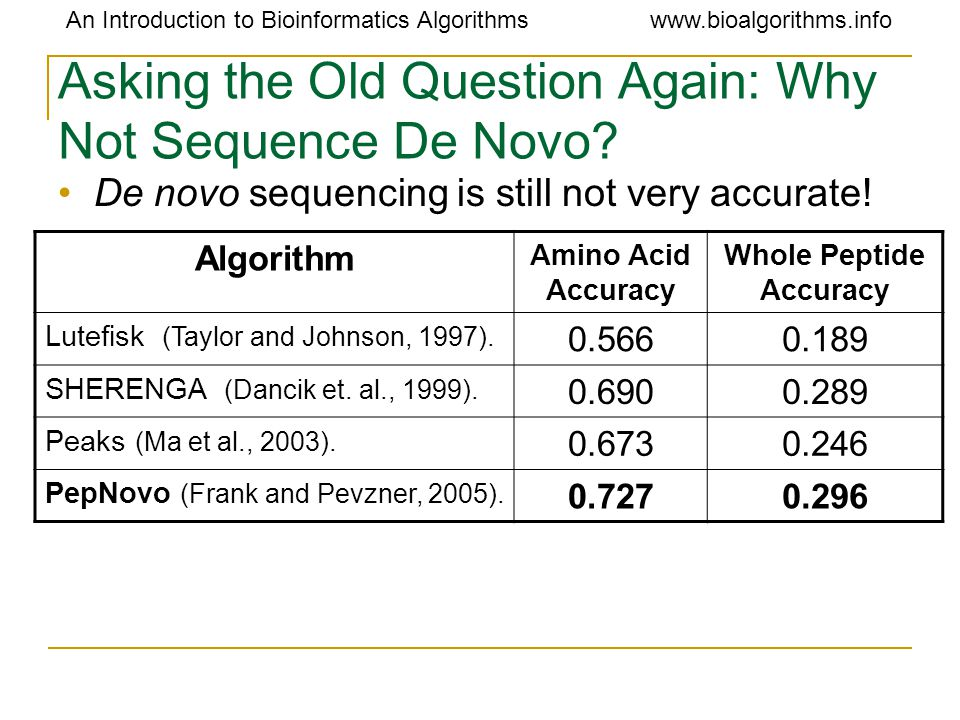 An Introduction to Bioinformatics Algorithmswww.bioalgorithms.info Asking the Old Question Again: Why Not Sequence De Novo? De novo sequencing is stil