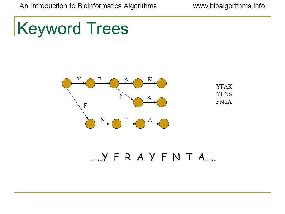 An Introduction to Bioinformatics Algorithmswww.bioalgorithms.info Keyword Trees YAK S N N F F AT YFAK YFNS FNTA …..Y F R A Y F N T A…..