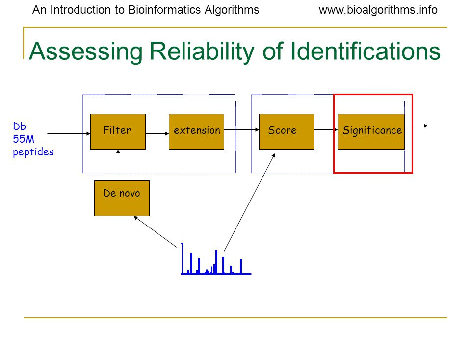 An Introduction to Bioinformatics Algorithmswww.bioalgorithms.info Assessing Reliability of Identifications FilterSignificanceScoreextension De novo D