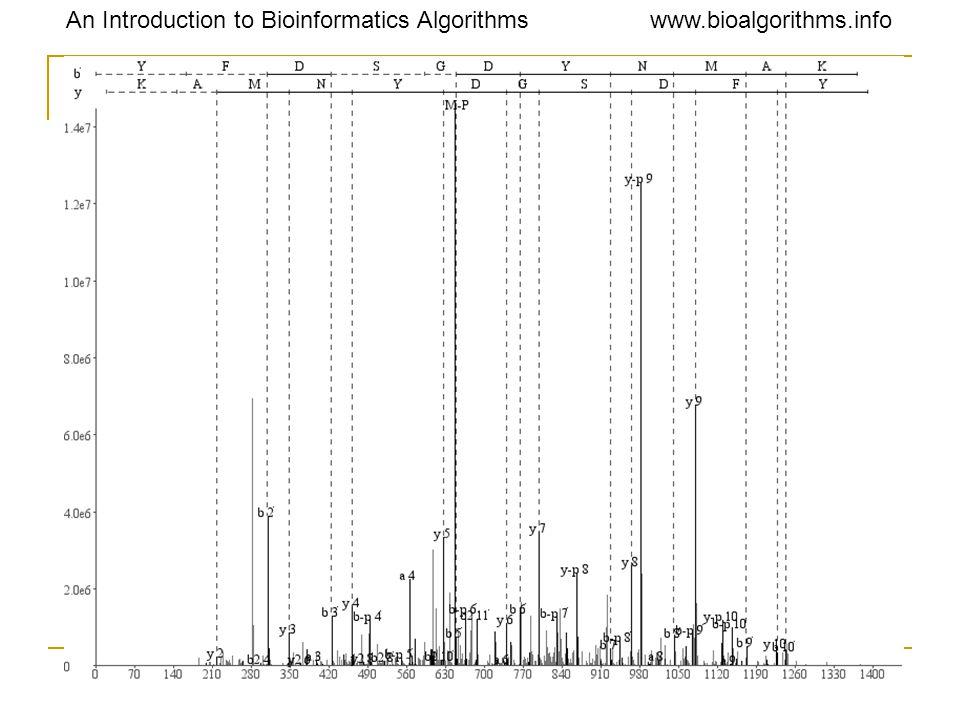 An Introduction to Bioinformatics Algorithmswww.bioalgorithms.info