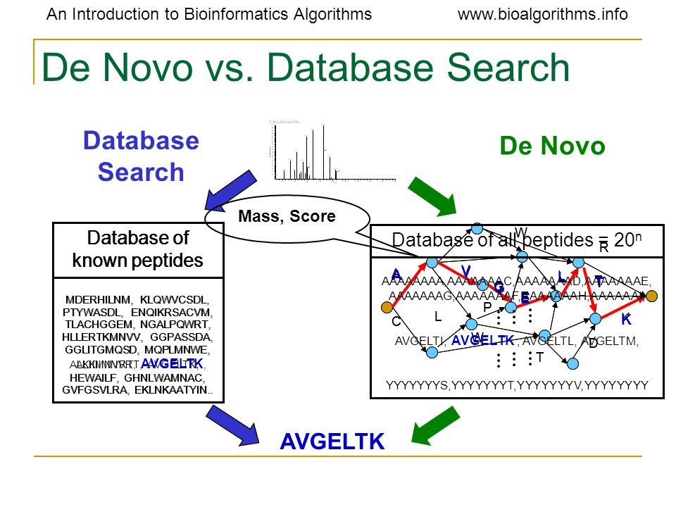An Introduction to Bioinformatics Algorithmswww.bioalgorithms.info De Novo vs.
