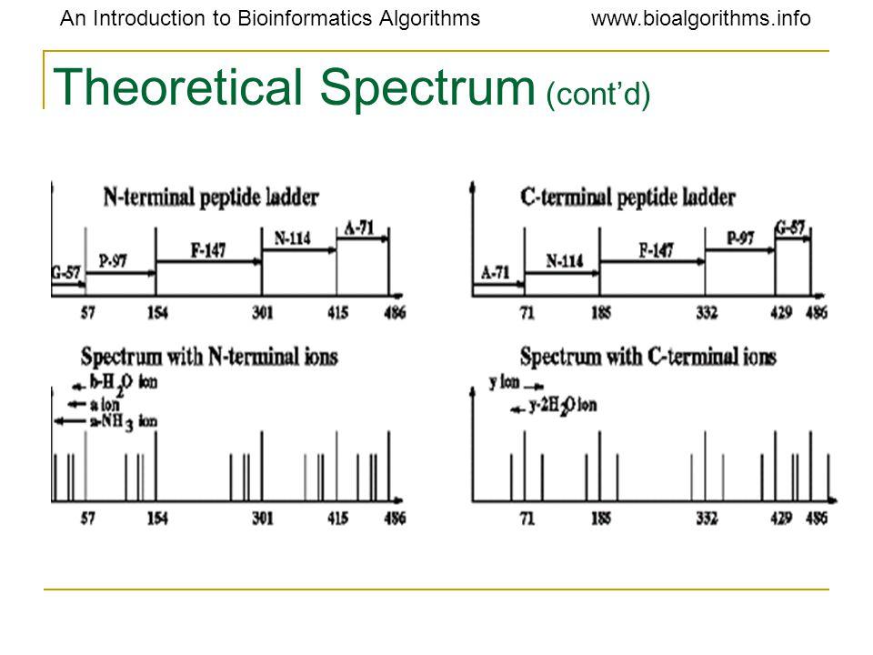 An Introduction to Bioinformatics Algorithmswww.bioalgorithms.info Theoretical Spectrum (cont'd)
