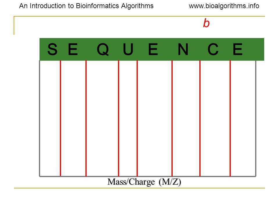 An Introduction to Bioinformatics Algorithmswww.bioalgorithms.info S E Q U E N C E b Mass/Charge (M/Z)