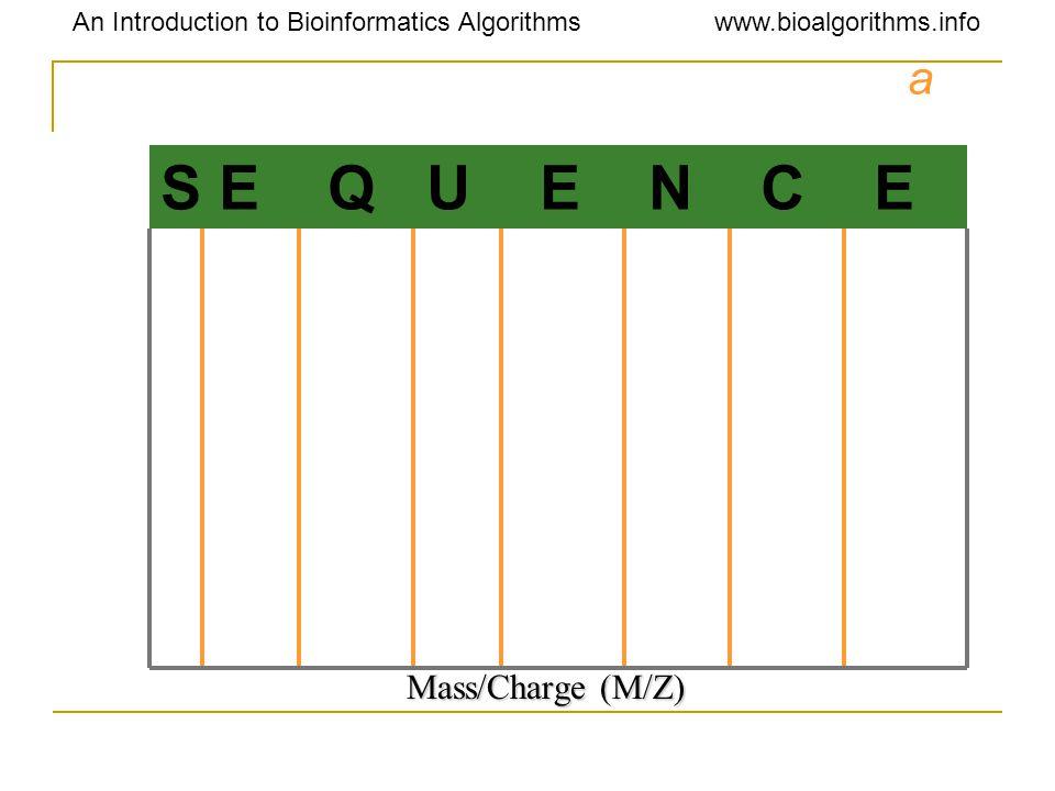 An Introduction to Bioinformatics Algorithmswww.bioalgorithms.info a Mass/Charge (M/Z) S E Q U E N C E