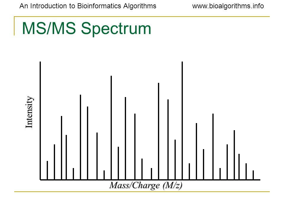An Introduction to Bioinformatics Algorithmswww.bioalgorithms.info MS/MS Spectrum Mass/Charge (M/z) Intensity
