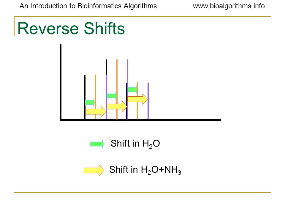 An Introduction to Bioinformatics Algorithmswww.bioalgorithms.info Reverse Shifts Shift in H 2 O+NH 3 Shift in H 2 O