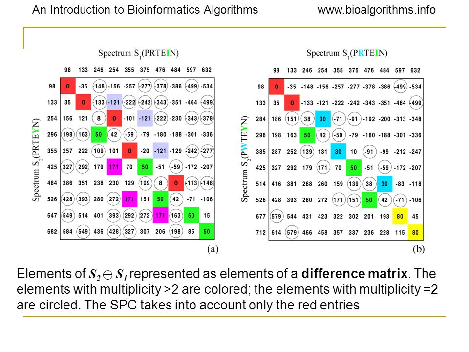 An Introduction to Bioinformatics Algorithmswww.bioalgorithms.info Elements of S 2 S 1 represented as elements of a difference matrix. The elements wi