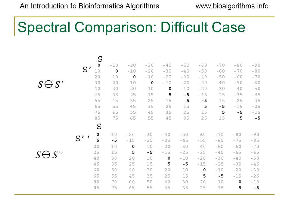 An Introduction to Bioinformatics Algorithmswww.bioalgorithms.info Spectral Comparison: Difficult Case S S' S S''