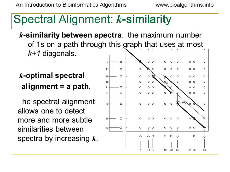 An Introduction to Bioinformatics Algorithmswww.bioalgorithms.info Spectral Alignment: k -similarity k -similarity between spectra: the maximum number of 1s on a path through this graph that uses at most k+1 diagonals.