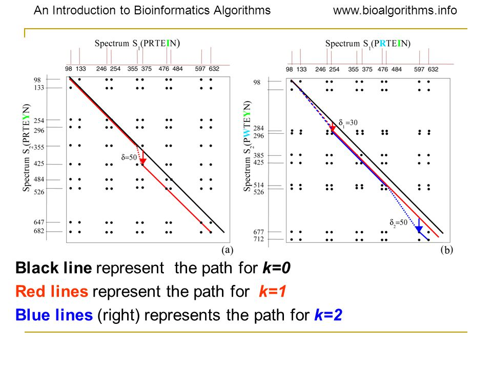 An Introduction to Bioinformatics Algorithmswww.bioalgorithms.info Black line represent the path for k=0 Red lines represent the path for k=1 Blue lin