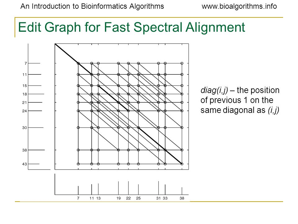 An Introduction to Bioinformatics Algorithmswww.bioalgorithms.info Edit Graph for Fast Spectral Alignment diag(i,j) – the position of previous 1 on th