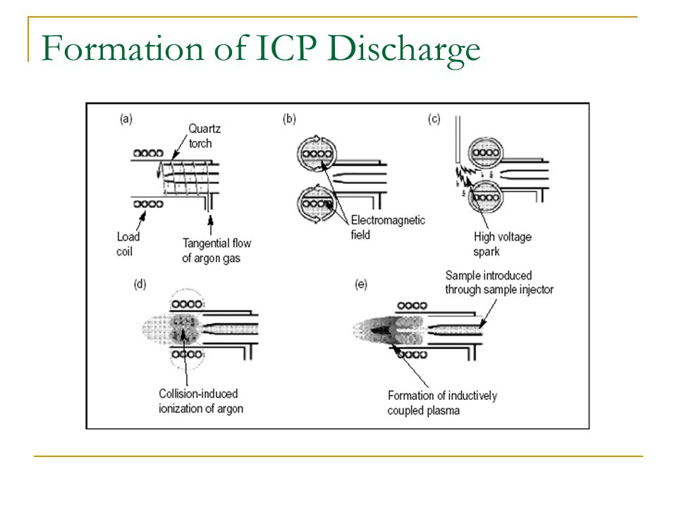 Formation of ICP Discharge