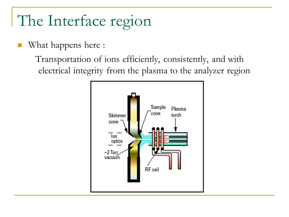 The Interface region What happens here : Transportation of ions efficiently, consistently, and with electrical integrity from the plasma to the analyzer region