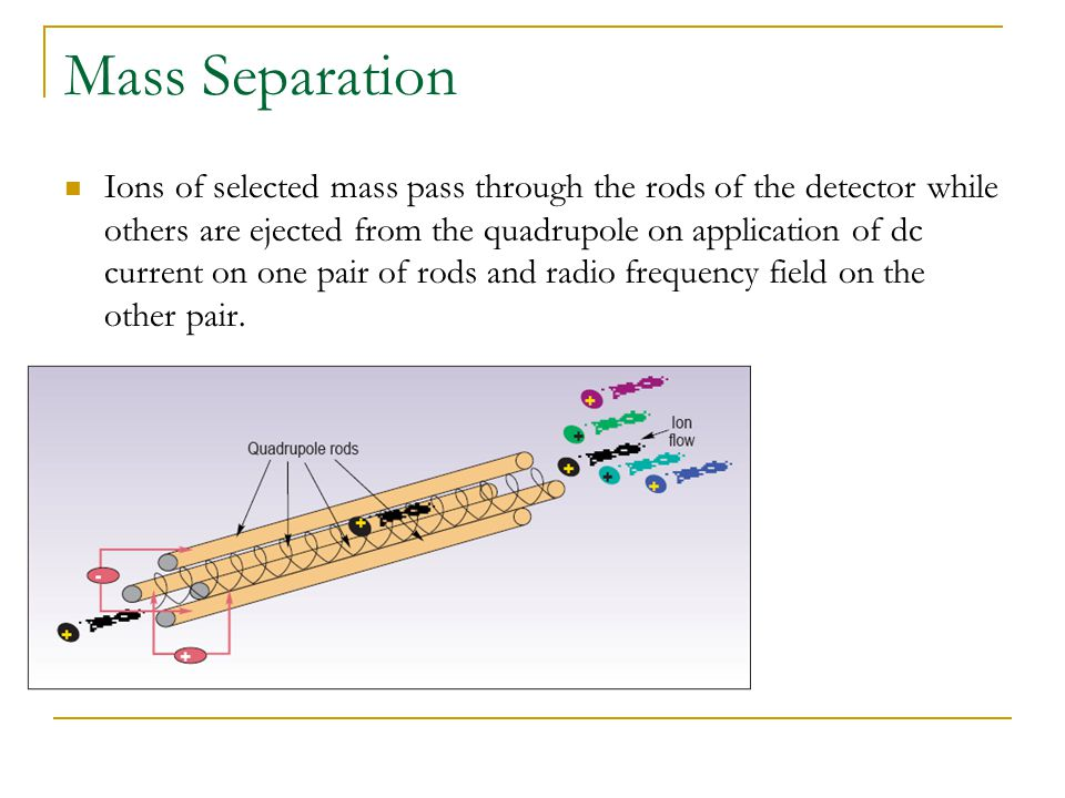 Mass Separation Ions of selected mass pass through the rods of the detector while others are ejected from the quadrupole on application of dc current on one pair of rods and radio frequency field on the other pair.