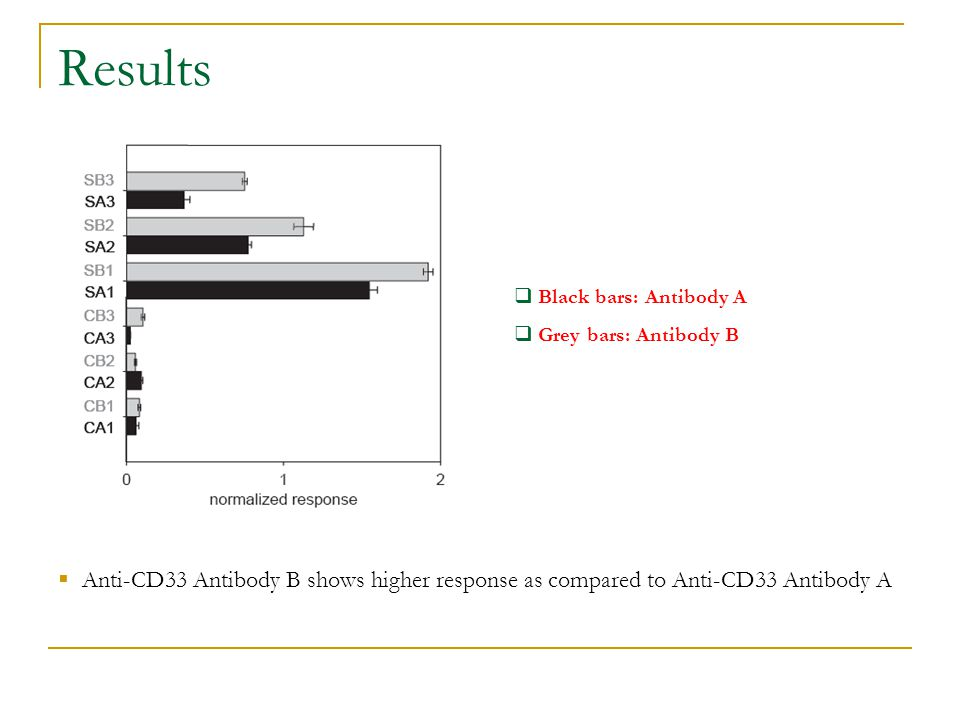 Results  Anti-CD33 Antibody B shows higher response as compared to Anti-CD33 Antibody A  Black bars: Antibody A  Grey bars: Antibody B