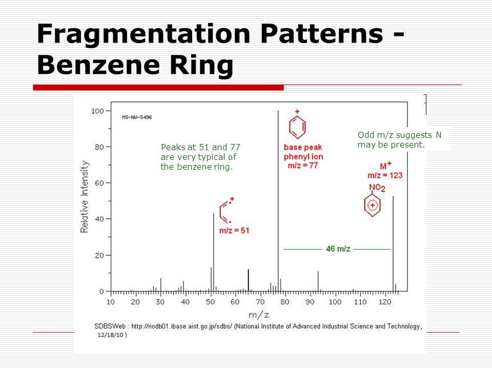 Fragmentation Patterns - Benzene Ring Peaks at 51 and 77 are very typical of the benzene ring. Odd m/z suggests N may be present.
