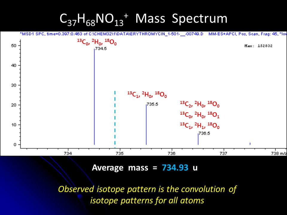Isotopic Envelopes Isotopic distributions can indicate/preclude the presence of an element – Cl has a unique 3:1 pattern (M:M+2) – B has a unique 1:4 pattern (M-1:M) M+1 / M+ ratio can be used to count carbon atoms in a molecule – [(M+1) / M+] / 0.011 ≈ # carbon atoms – For morphine: (0.1901 / 1) / 0.011 = 17.28  17 Significant deviation from expected isotope pattern should be a warning sign – Multiple compounds with similar masses in sample – Partial isotopic enrichment (e.g.