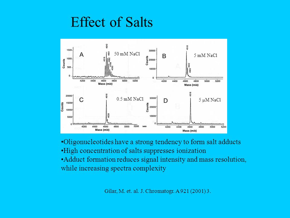 Effect of Salts Oligonucleotides have a strong tendency to form salt adducts High concentration of salts suppresses ionization Adduct formation reduces signal intensity and mass resolution, while increasing spectra complexity Gilar, M.
