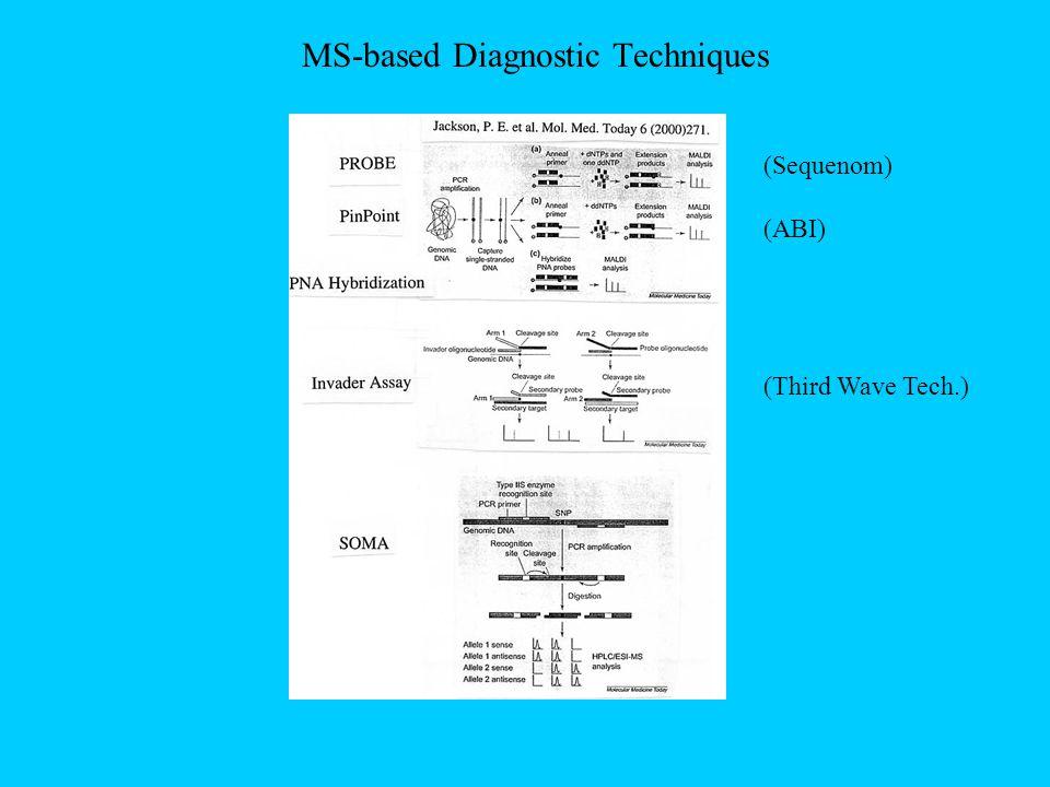 MS-based Diagnostic Techniques (Sequenom) (ABI) (Third Wave Tech.)