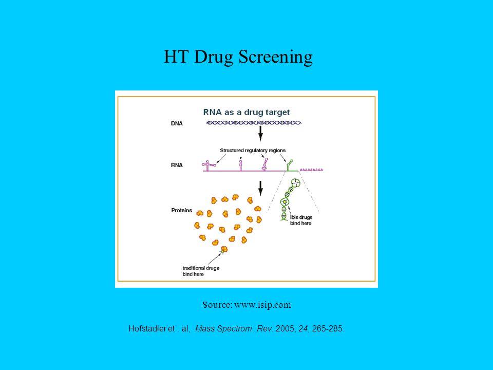 HT Drug Screening Source: www.isip.com Hofstadler et. al, Mass Spectrom. Rev. 2005, 24, 265-285.