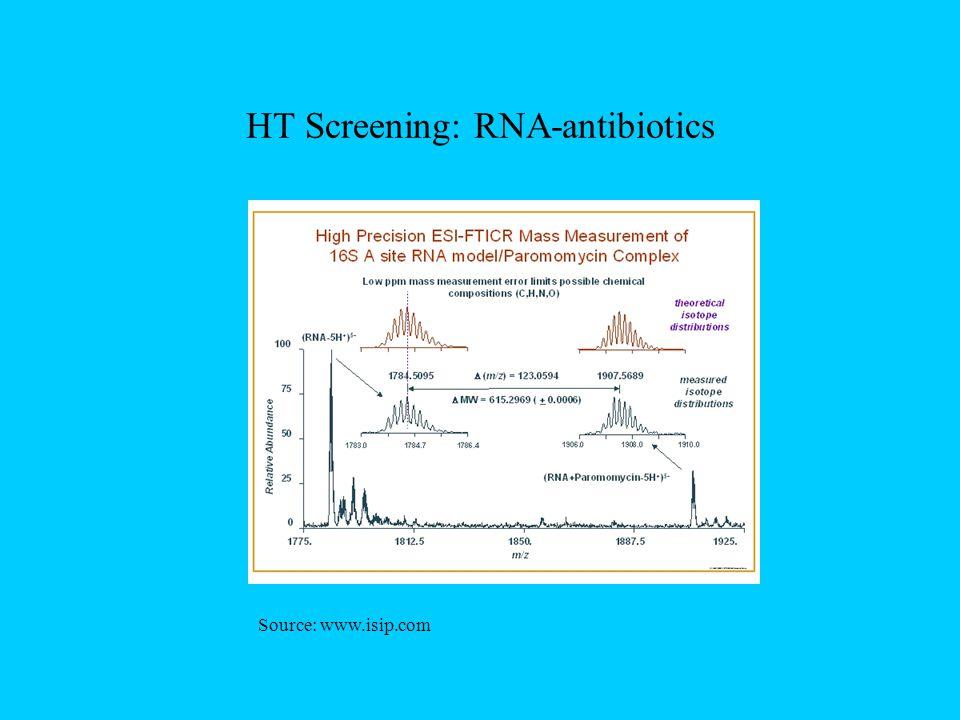 HT Screening: RNA-antibiotics Source: www.isip.com
