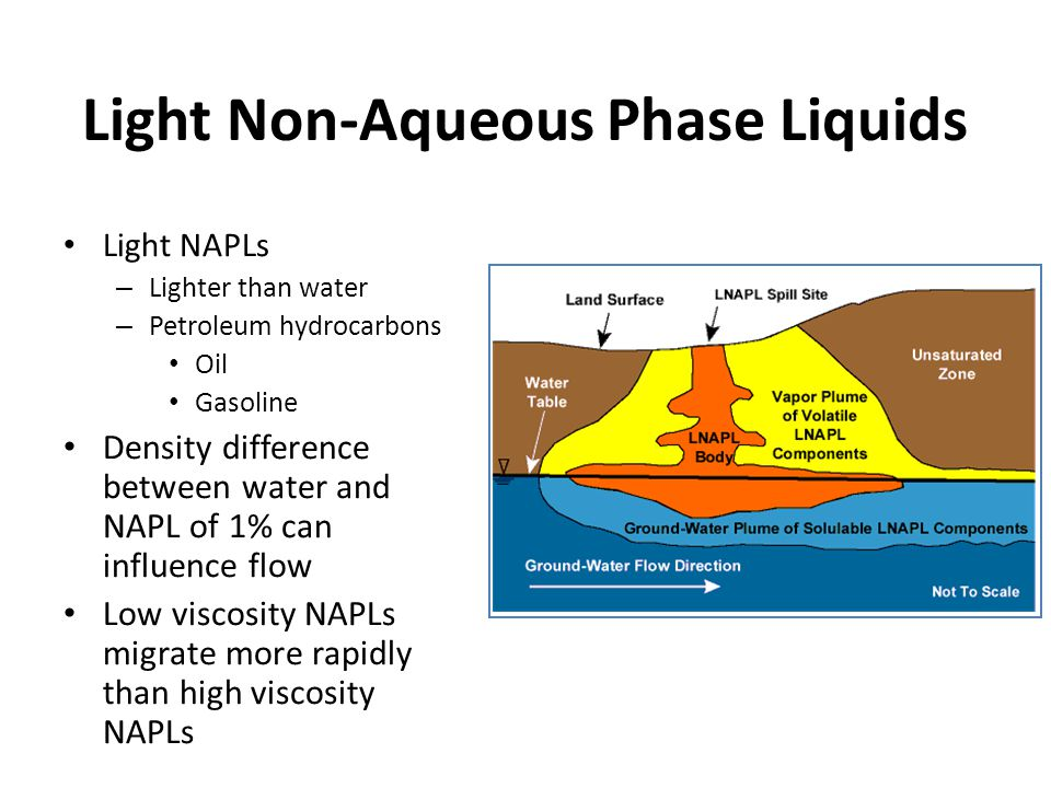 Light Non-Aqueous Phase Liquids Light NAPLs – Lighter than water – Petroleum hydrocarbons Oil Gasoline Density difference between water and NAPL of 1% can influence flow Low viscosity NAPLs migrate more rapidly than high viscosity NAPLs