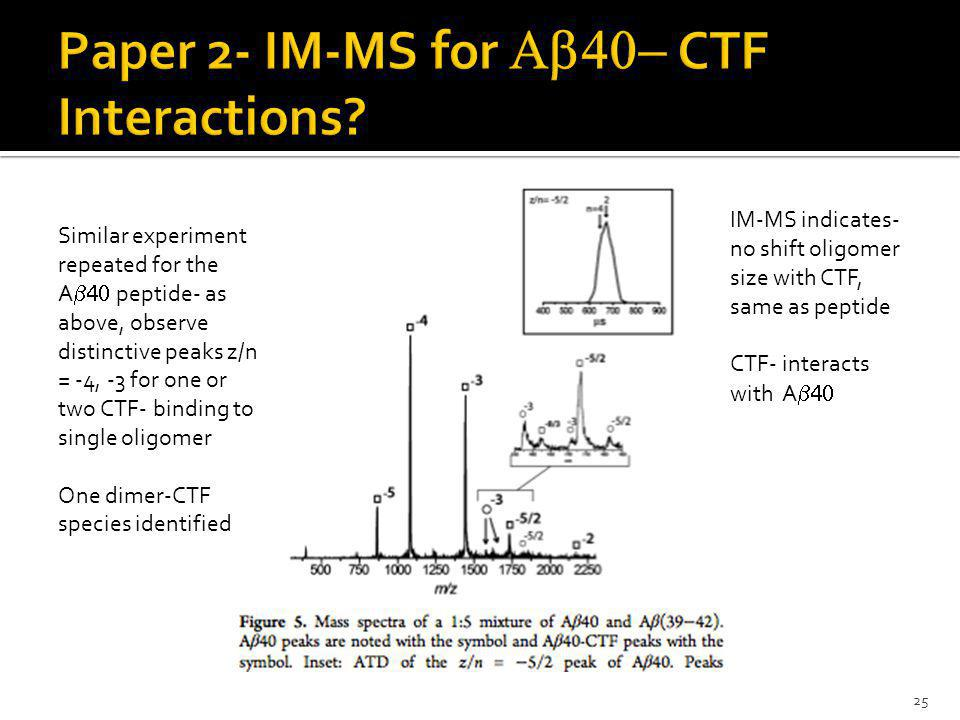 25 Similar experiment repeated for the A  peptide- as above, observe distinctive peaks z/n = -4, -3 for one or two CTF- binding to single oligomer One dimer-CTF species identified IM-MS indicates- no shift oligomer size with CTF, same as peptide CTF- interacts with A 