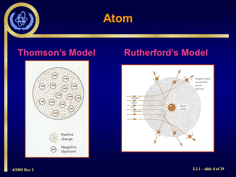 4/2003 Rev 2 I.2.1 – slide 15 of 29 Elements The number of protons in an atom dictate the element.
