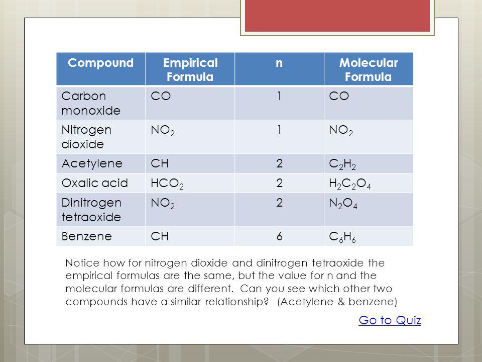 CompoundEmpirical Formula nMolecular Formula Carbon monoxide CO1 Nitrogen dioxide NO 2 1 AcetyleneCH2C2H2C2H2 Oxalic acidHCO 2 2H2C2O4H2C2O4 Dinitroge