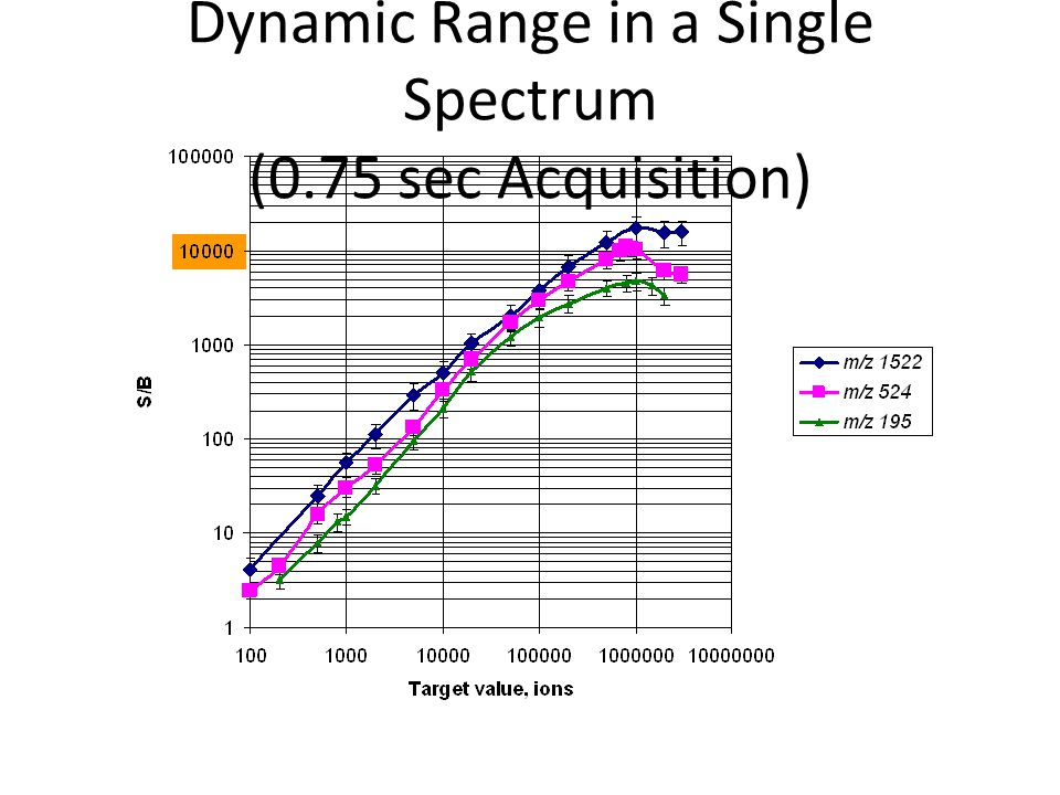 Dynamic Range in a Single Spectrum (0.75 sec Acquisition)