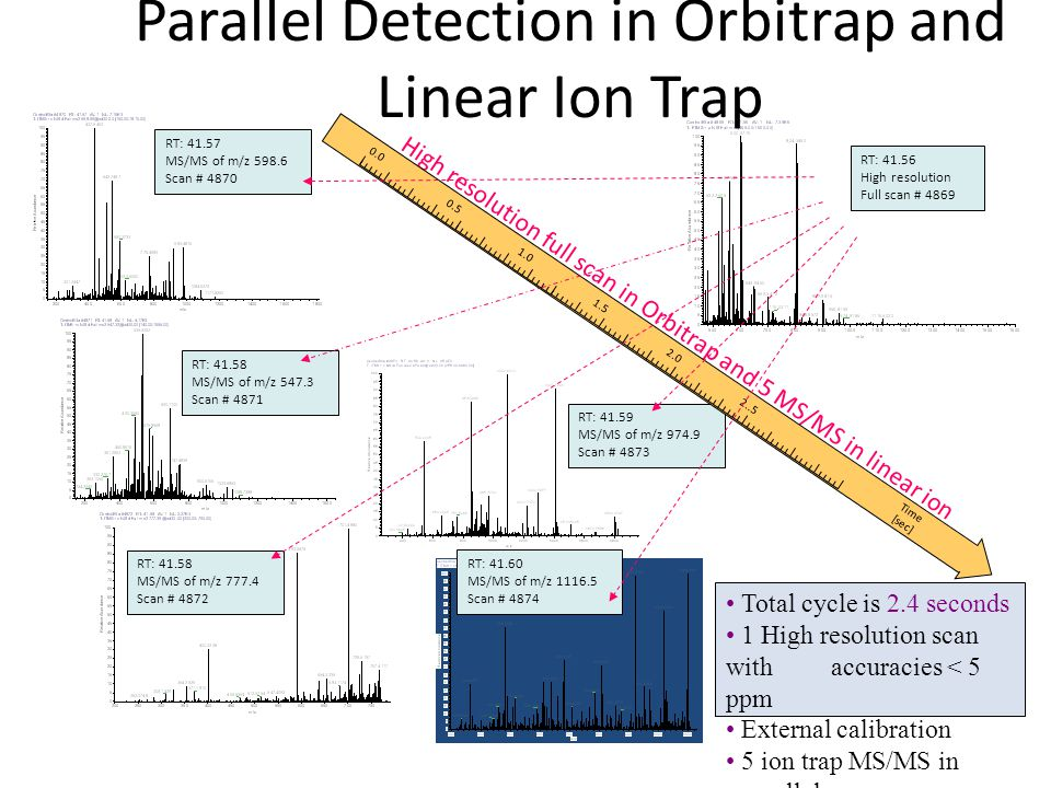 Parallel Detection in Orbitrap and Linear Ion Trap Total cycle is 2.4 seconds 1 High resolution scan with accuracies < 5 ppm External calibration 5 ion trap MS/MS in parallel RT: 41.56 High resolution Full scan # 4869 High resolution full scan in Orbitrap and 5 MS/MS in linear ion trap RT: 41.57 MS/MS of m/z 598.6 Scan # 4870 RT: 41.58 MS/MS of m/z 547.3 Scan # 4871 RT: 41.58 MS/MS of m/z 777.4 Scan # 4872 RT: 41.59 MS/MS of m/z 974.9 Scan # 4873 RT: 41.60 MS/MS of m/z 1116.5 Scan # 4874 0.0 0.5 1.0 1.5 2.0 2..5 Time [sec]