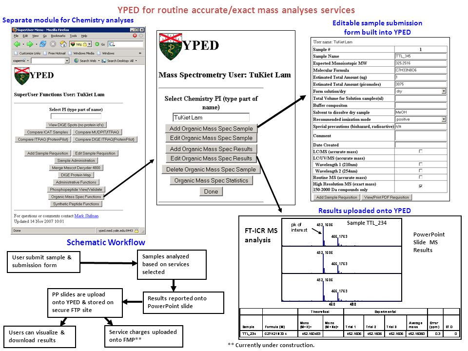 YPED for routine accurate/exact mass analyses services Separate module for Chemistry analyses Editable sample submission form built into YPED Schematic Workflow Sample TTL_234 PowerPoint Slide MS Results FT-ICR MS analysis User submit sample & submission form Samples analyzed based on services selected Results reported onto PowerPoint slide PP slides are upload onto YPED & stored on secure FTP site Users can visualize & download results Service charges uploaded onto FMP** ** Currently under construction.