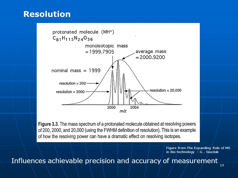 13 Resolution Influences achievable precision and accuracy of measurement Figure from The Expanding Role of MS in Bio-technology – G. Siuzdak