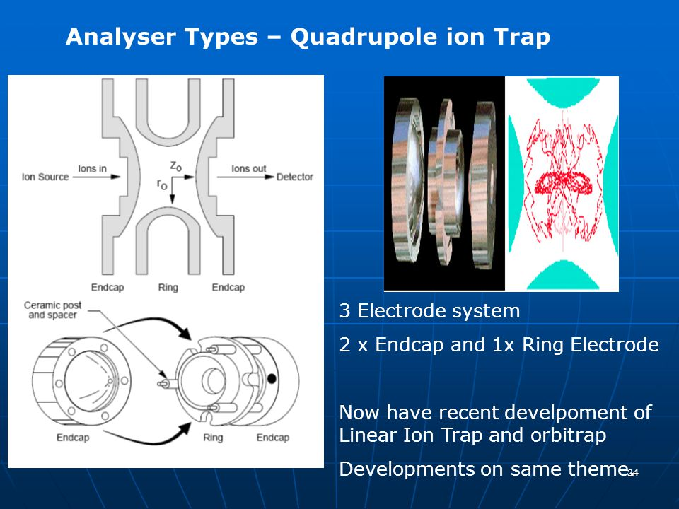 24 Analyser Types – Quadrupole ion Trap 3 Electrode system 2 x Endcap and 1x Ring Electrode Now have recent develpoment of Linear Ion Trap and orbitra