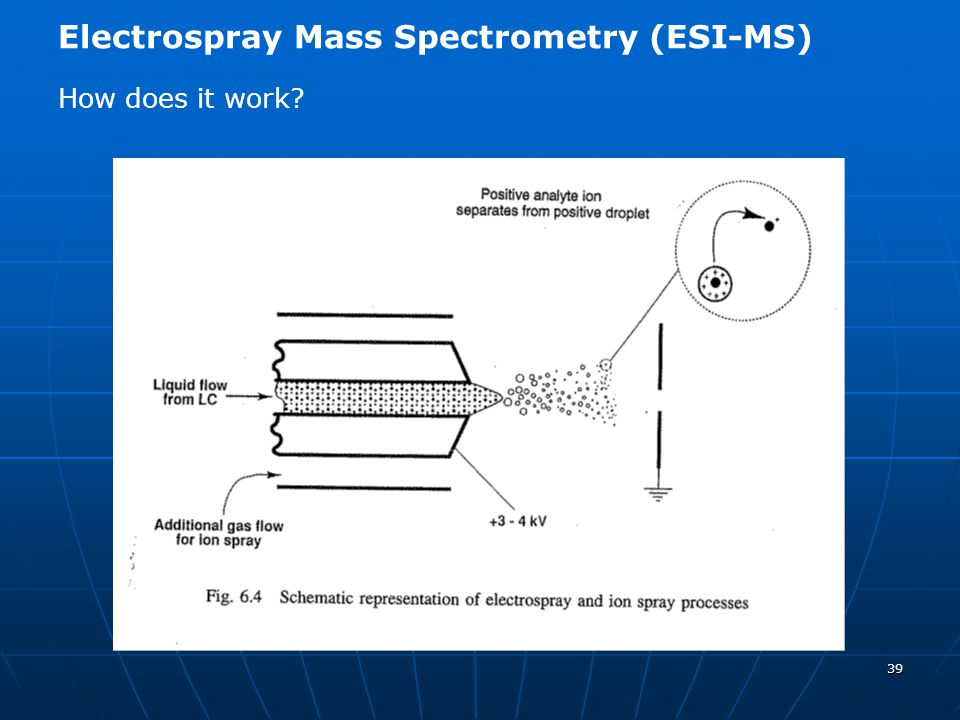 39 Electrospray Mass Spectrometry (ESI-MS) How does it work?