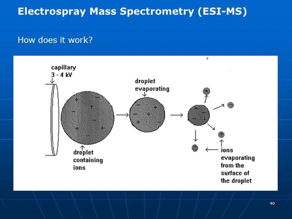 40 Electrospray Mass Spectrometry (ESI-MS) How does it work?