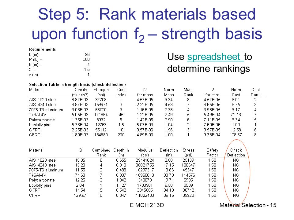 E MCH 213DMaterial Selection - 15 Step 5: Rank materials based upon function f 2 – strength basis Use spreadsheet tospreadsheet determine rankings