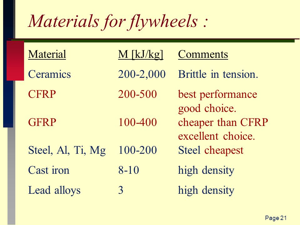Page 21 Materials for flywheels : MaterialM [kJ/kg]Comments Ceramics200-2,000Brittle in tension.
