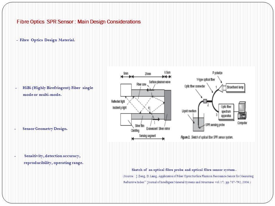 Fibre Optics SPR Sensor : Main Design Considerations - Fibre Optics Design Material. - HiBi (Highly Birefringent) Fiber single mode or multi-mode. - S