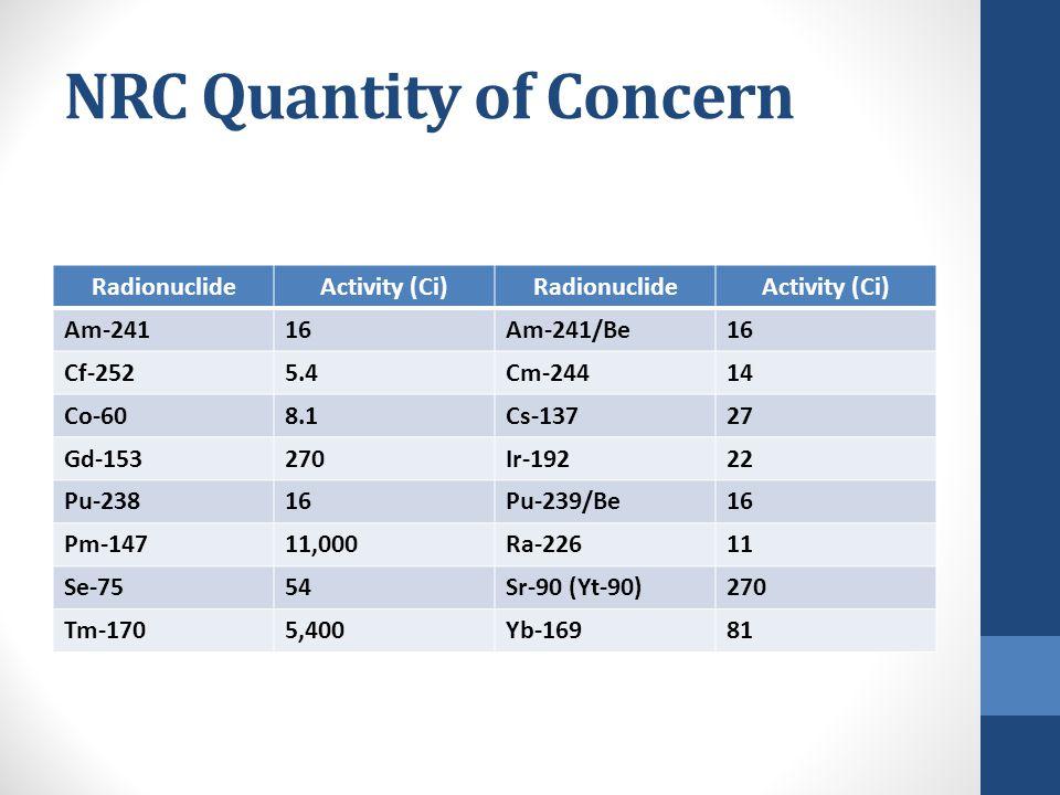 RadionuclideActivity (Ci)RadionuclideActivity (Ci) Am-24116Am-241/Be16 Cf-2525.4Cm-24414 Co-608.1Cs-13727 Gd-153270Ir-19222 Pu-23816Pu-239/Be16 Pm-147