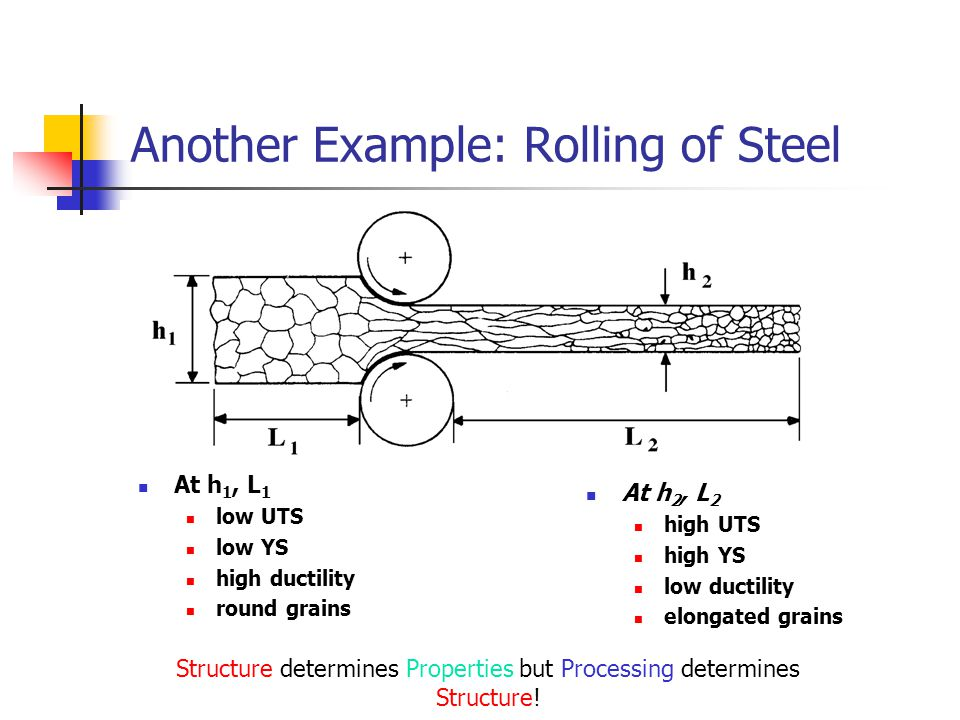 Another Example: Rolling of Steel At h 1, L 1 low UTS low YS high ductility round grains At h 2, L 2 high UTS high YS low ductility elongated grains S