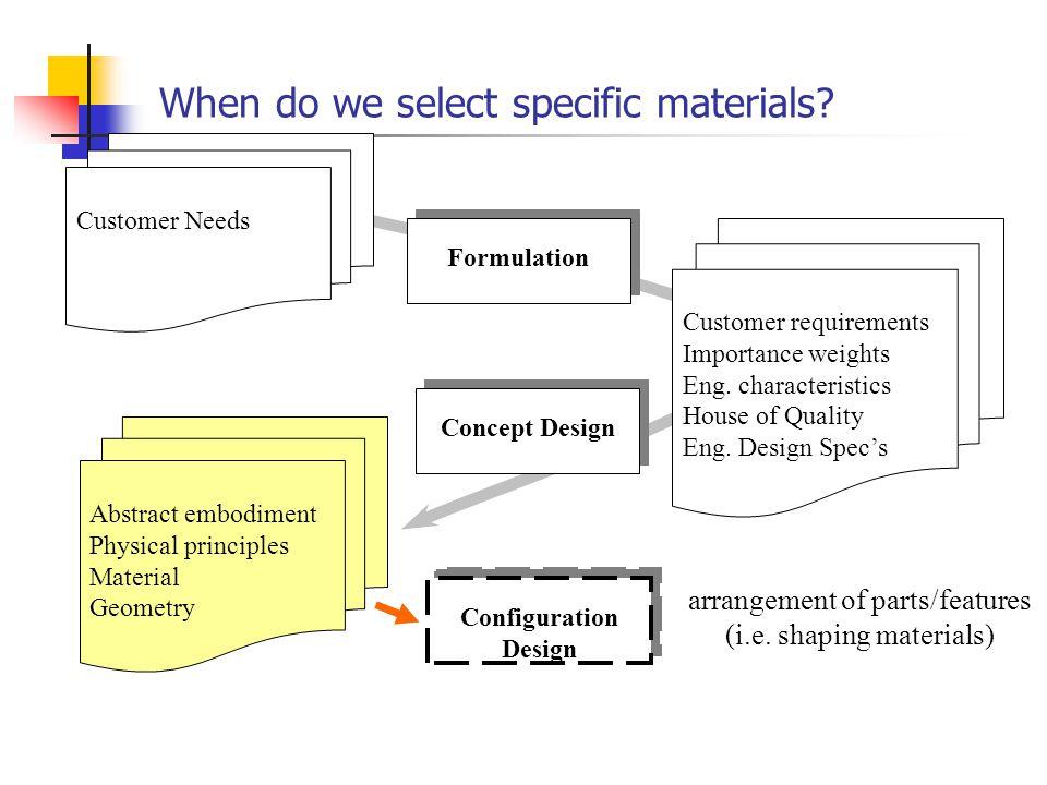 Therefore, let's examine… Formulation Detail Design Parametric Design Configuration Design Concept Design materials manufacturing processes