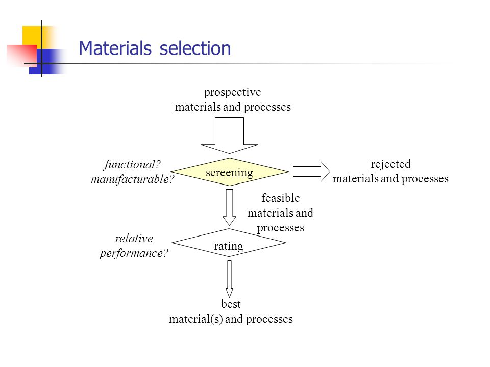 Materials selection prospective materials and processes screening rating rejected materials and processes best material(s) and processes functional.