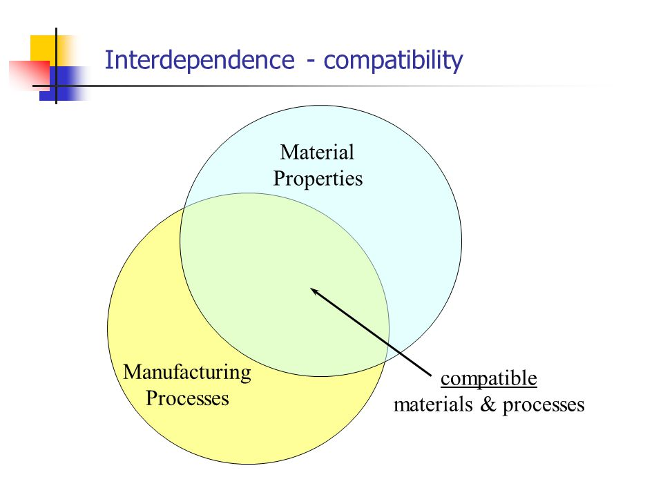 Interdependence - capability Manufacturing Processes Product Geometry capable processes for the geometry