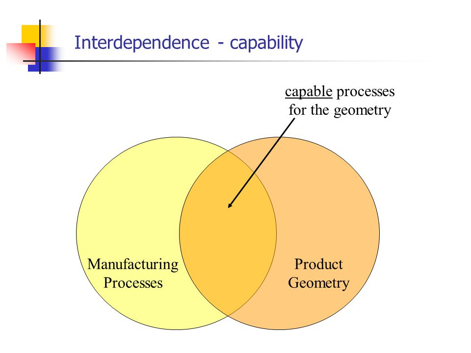 Product function is interdependent Material Properties Manufacturing Processes Product Geometry Product Function