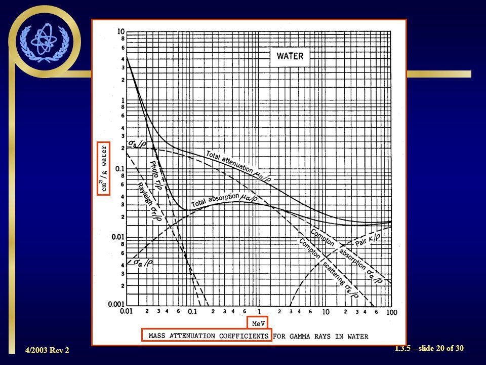 4/2003 Rev 2 I.3.5 – slide 20 of 30