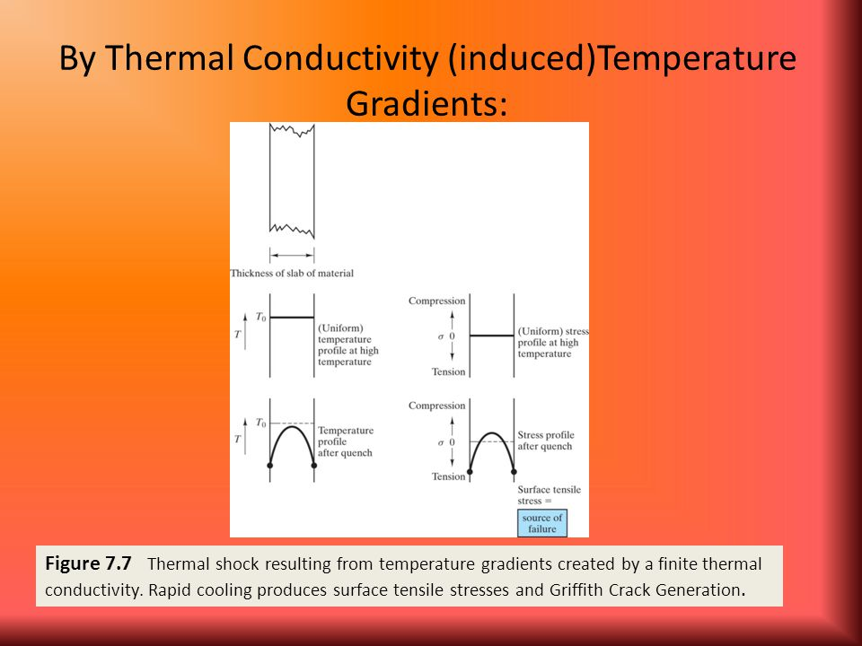 By Thermal Conductivity (induced)Temperature Gradients: Figure 7.7 Thermal shock resulting from temperature gradients created by a finite thermal cond