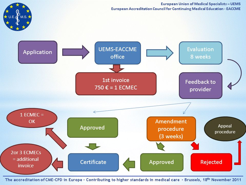 Application UEMS-EACCME office 1st invoice 750 € = 1 ECMEC Evaluation 8 weeks Feedback to provider Approved Certificate Amendment procedure (3 weeks) ApprovedRejected Appeal procedure 1 ECMEC = OK 2or 3 ECMECs = additional invoice