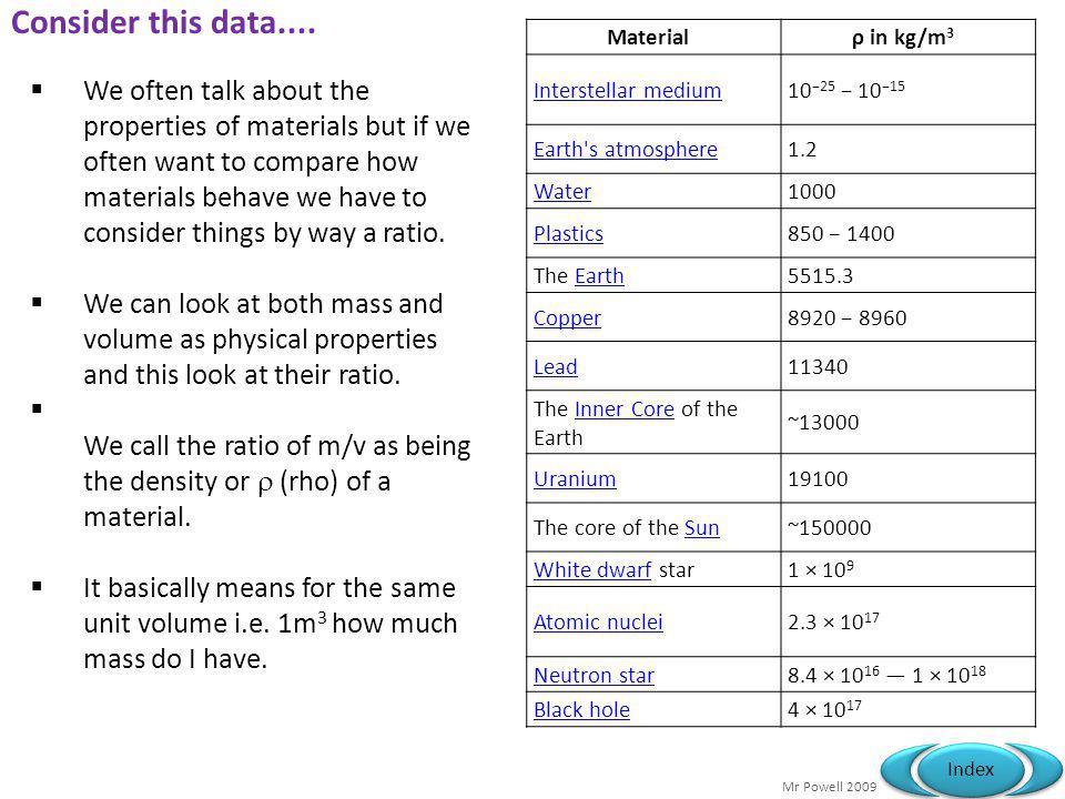 Mr Powell 2009 Index Example Metal Densities...